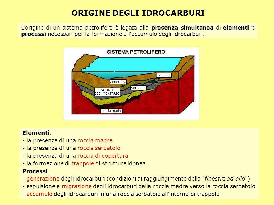 ORIGINE DEGLI IDROCARBURI