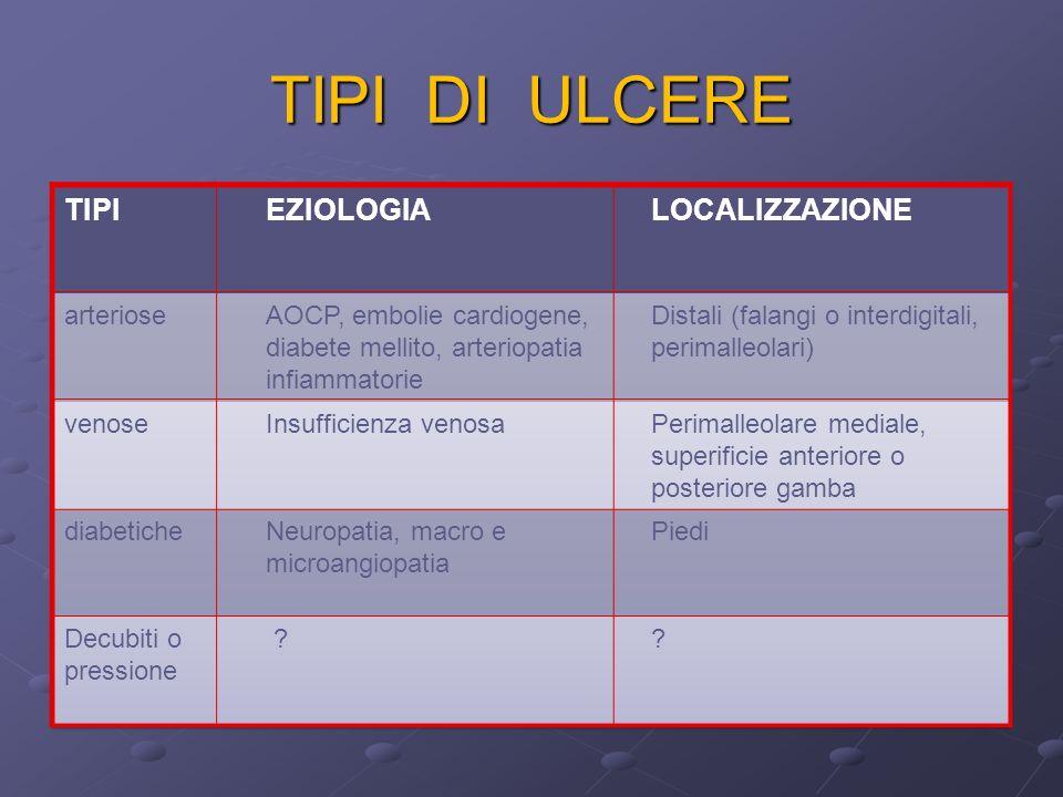 TIPI DI ULCERE TIPI EZIOLOGIA LOCALIZZAZIONE arteriose
