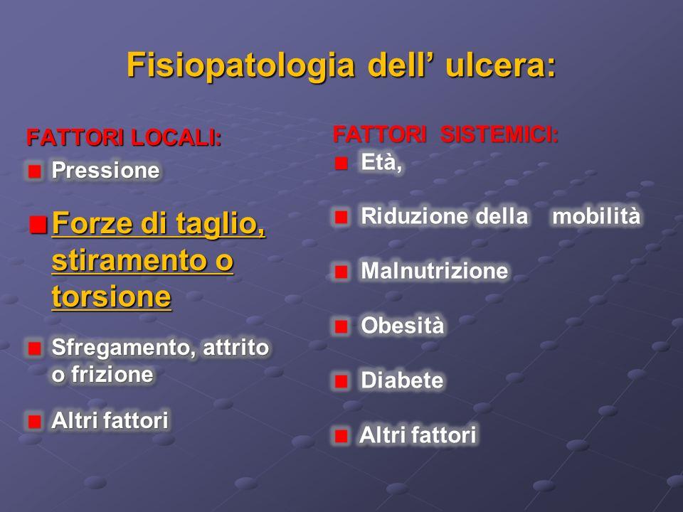 Fisiopatologia dell' ulcera: