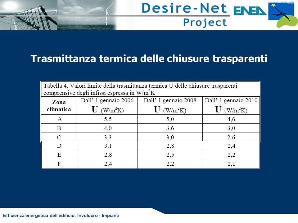 Trasmittanza termica delle chiusure trasparenti