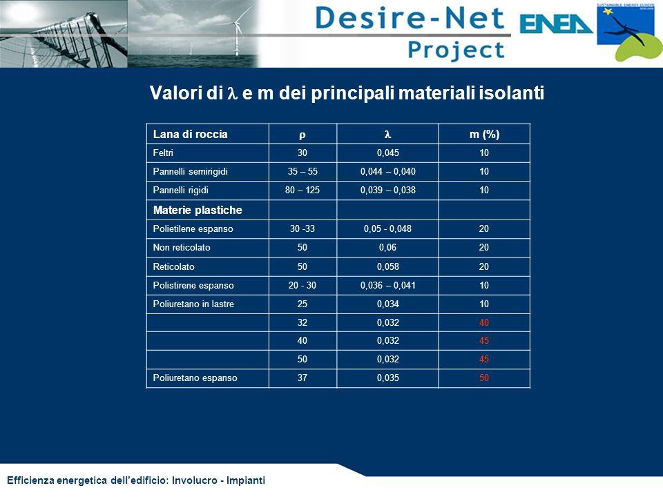 Valori di l e m dei principali materiali isolanti