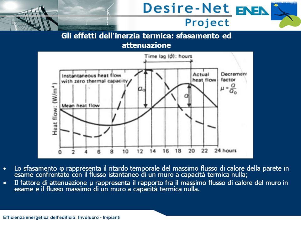 Gli effetti dell'inerzia termica: sfasamento ed attenuazione