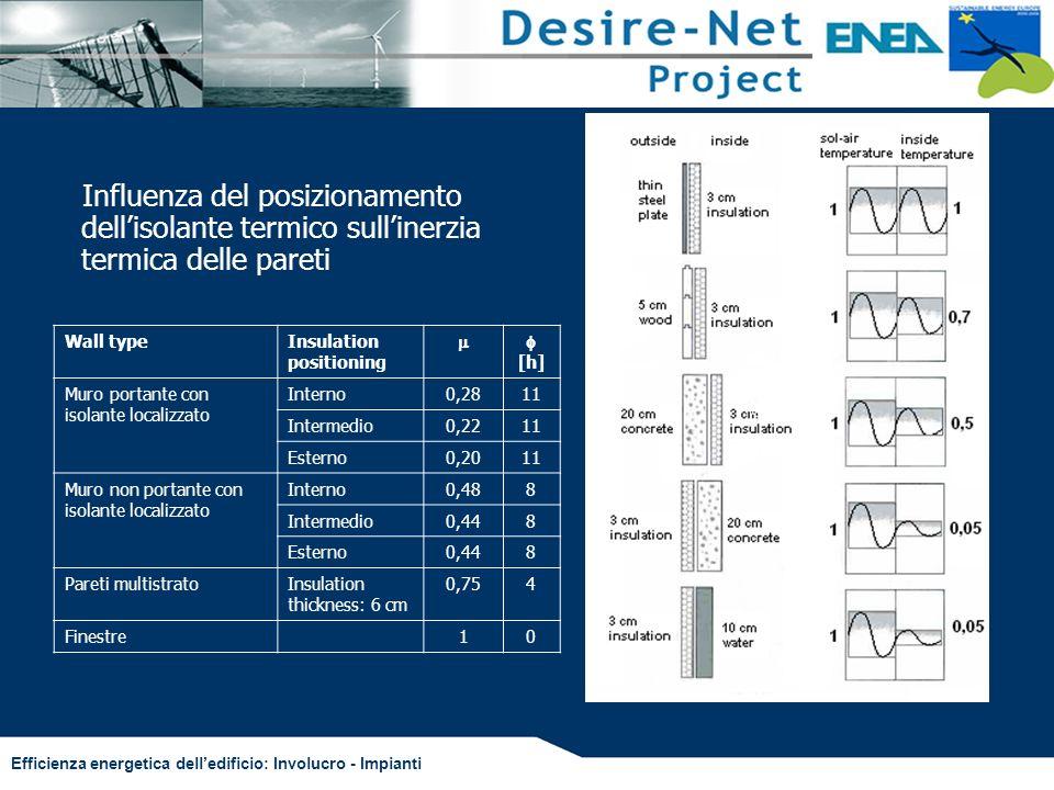 Influenza del posizionamento dell'isolante termico sull'inerzia termica delle pareti