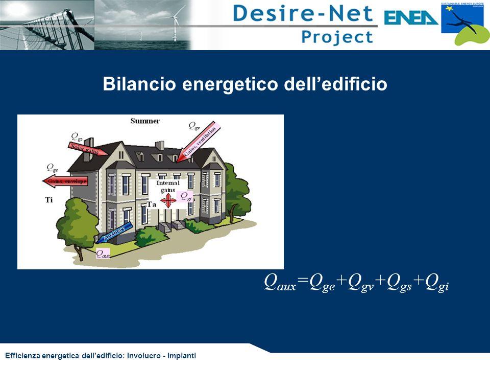 Bilancio energetico dell'edificio