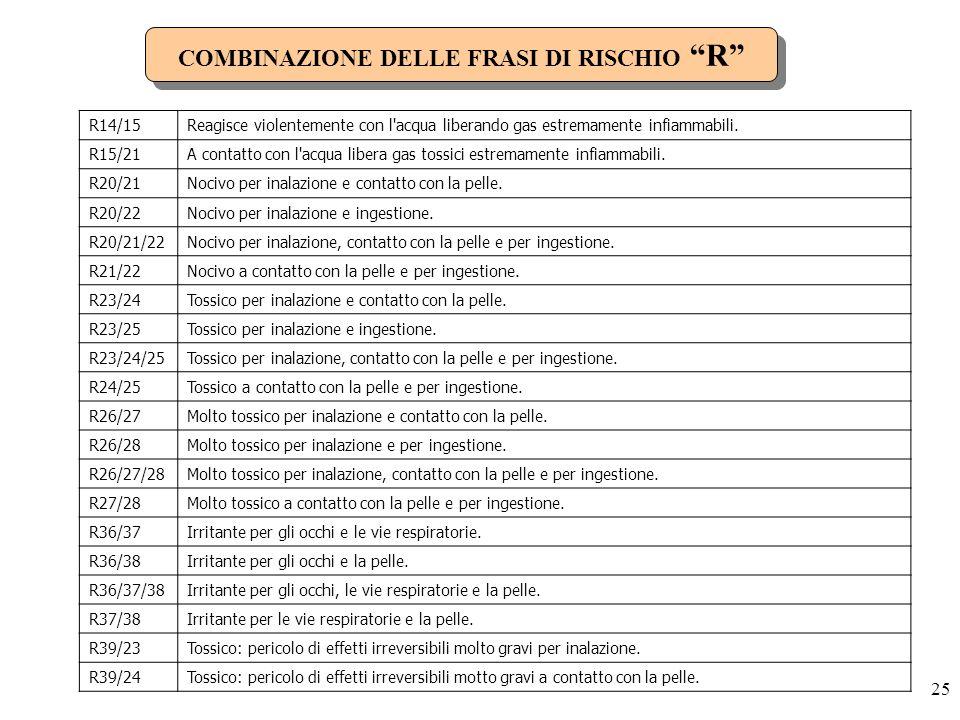 COMBINAZIONE DELLE FRASI DI RISCHIO R