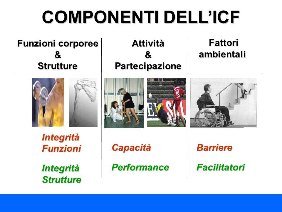 COMPONENTI DELL'ICF Funzioni corporee & Strutture Attività