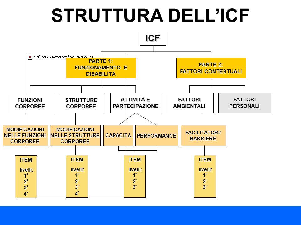 STRUTTURA DELL'ICF ICF