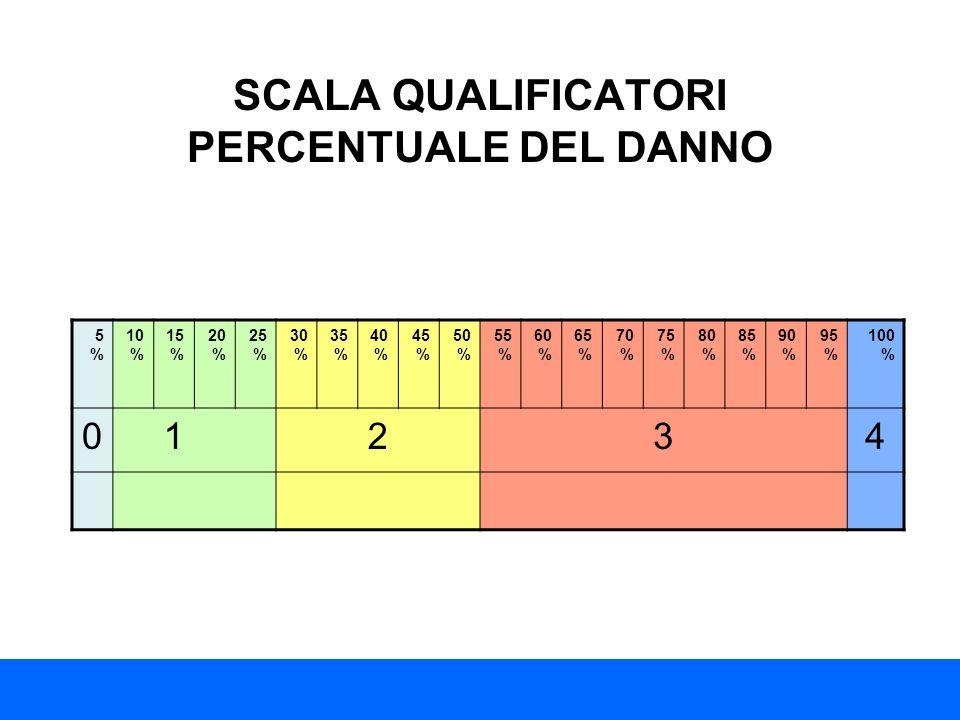 SCALA QUALIFICATORI PERCENTUALE DEL DANNO