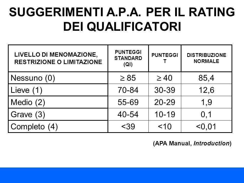 SUGGERIMENTI A.P.A. PER IL RATING DEI QUALIFICATORI