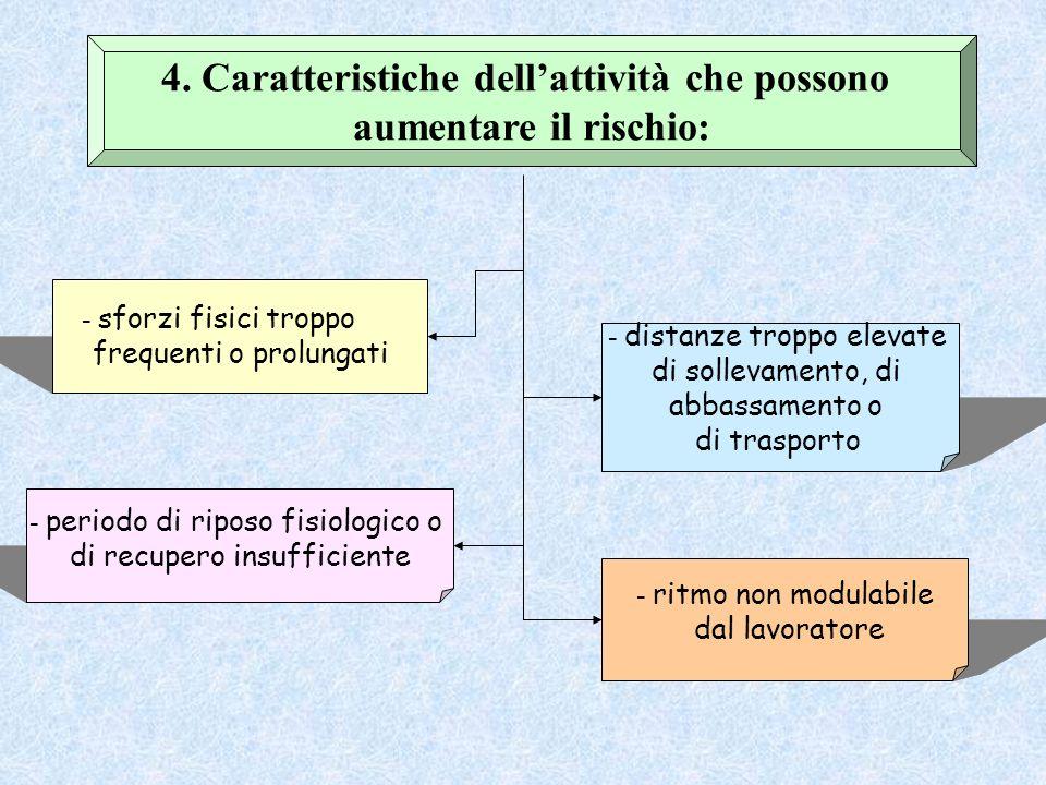 4. Caratteristiche dell'attività che possono