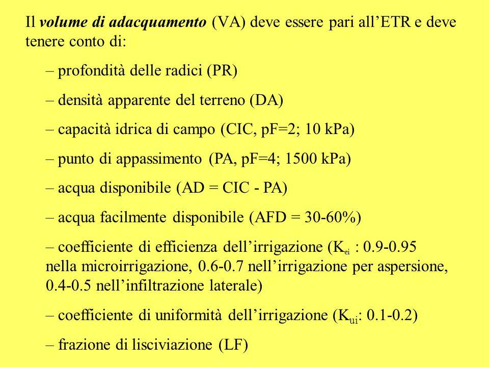 Il volume di adacquamento (VA) deve essere pari all'ETR e deve tenere conto di: