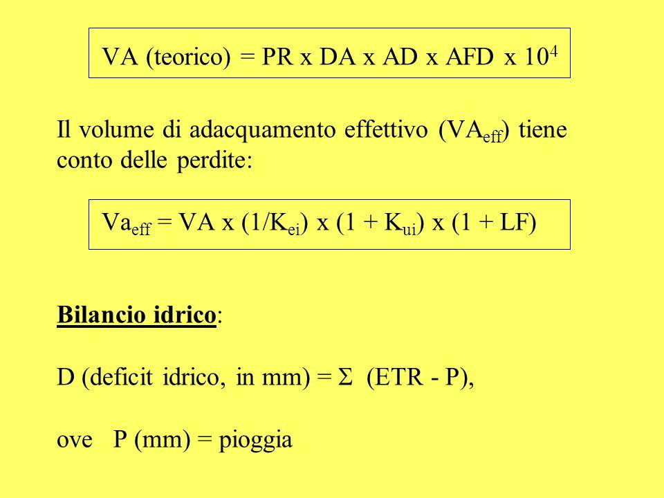 VA (teorico) = PR x DA x AD x AFD x 104 Il volume di adacquamento effettivo (VAeff) tiene conto delle perdite: Vaeff = VA x (1/Kei) x (1 + Kui) x (1 + LF) Bilancio idrico: D (deficit idrico, in mm) =  (ETR - P), ove P (mm) = pioggia