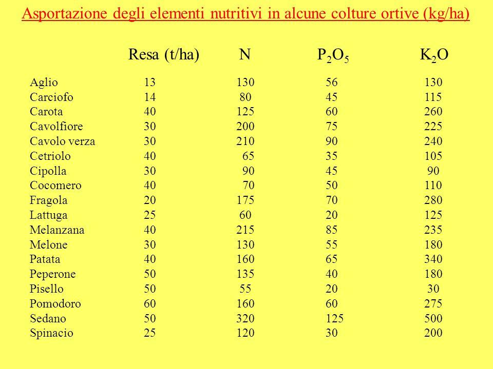 Asportazione degli elementi nutritivi in alcune colture ortive (kg/ha)