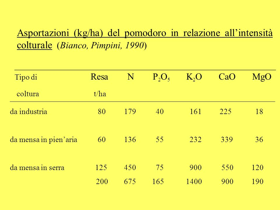 Asportazioni (kg/ha) del pomodoro in relazione all'intensità colturale (Bianco, Pimpini, 1990)
