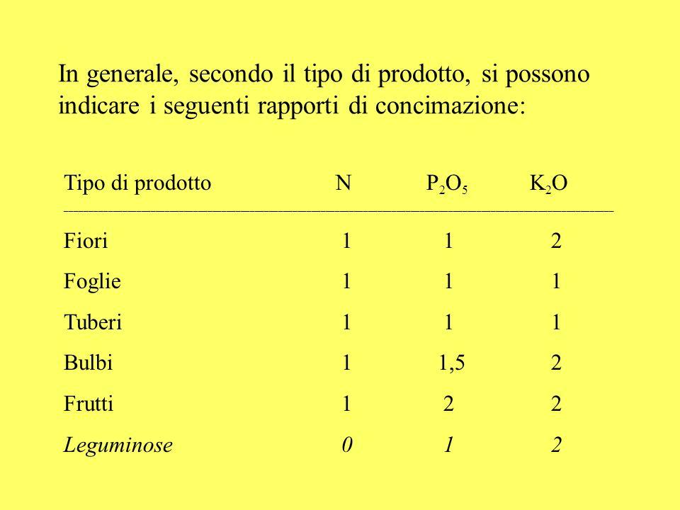 In generale, secondo il tipo di prodotto, si possono indicare i seguenti rapporti di concimazione: