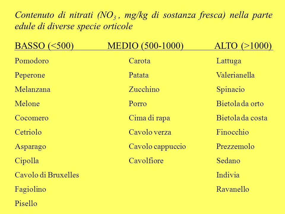 BASSO (<500) MEDIO (500-1000) ALTO (>1000)