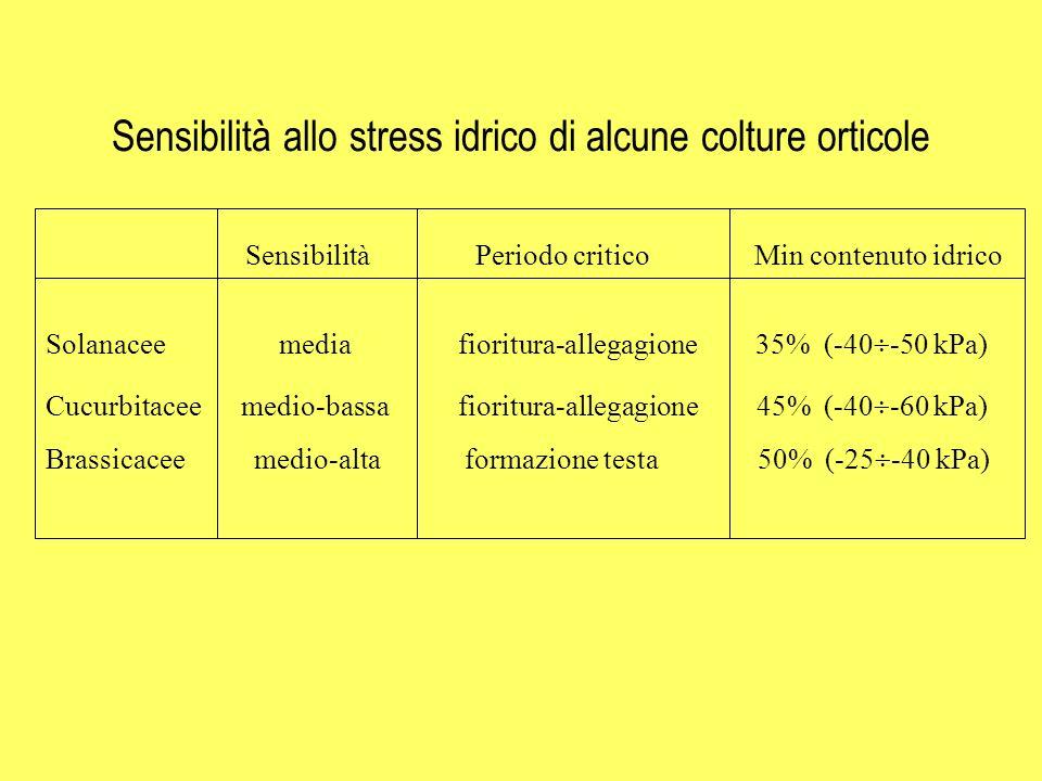 Sensibilità allo stress idrico di alcune colture orticole
