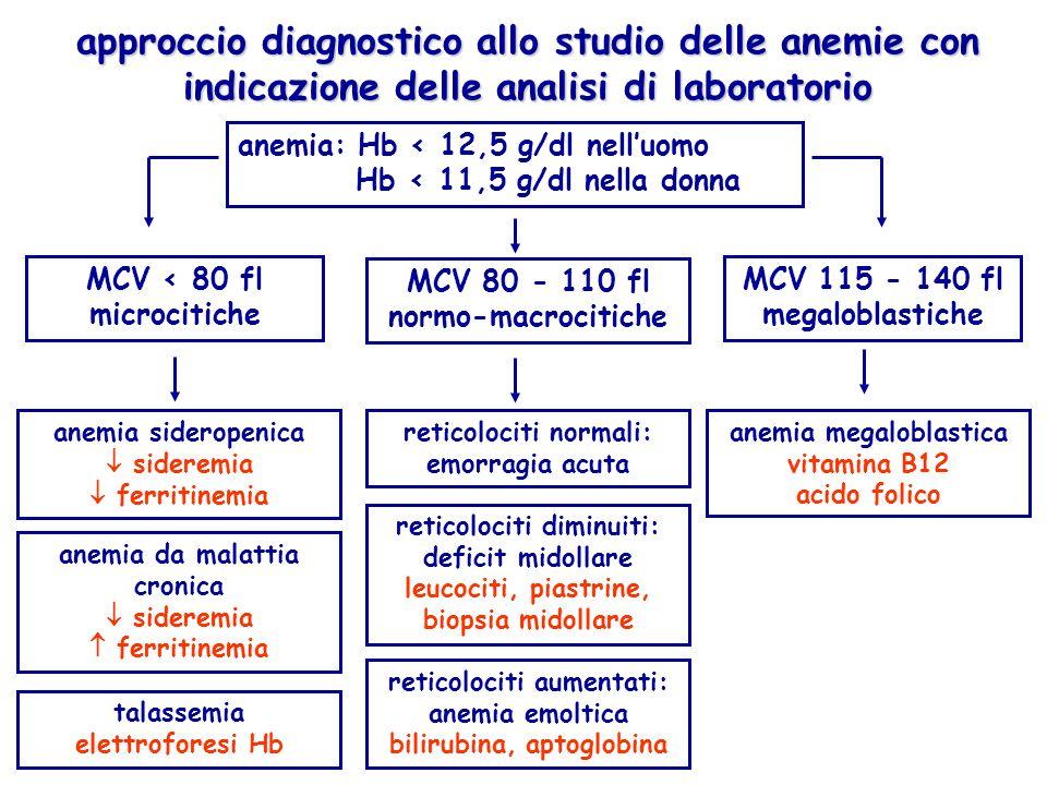 approccio diagnostico allo studio delle anemie con indicazione delle analisi di laboratorio