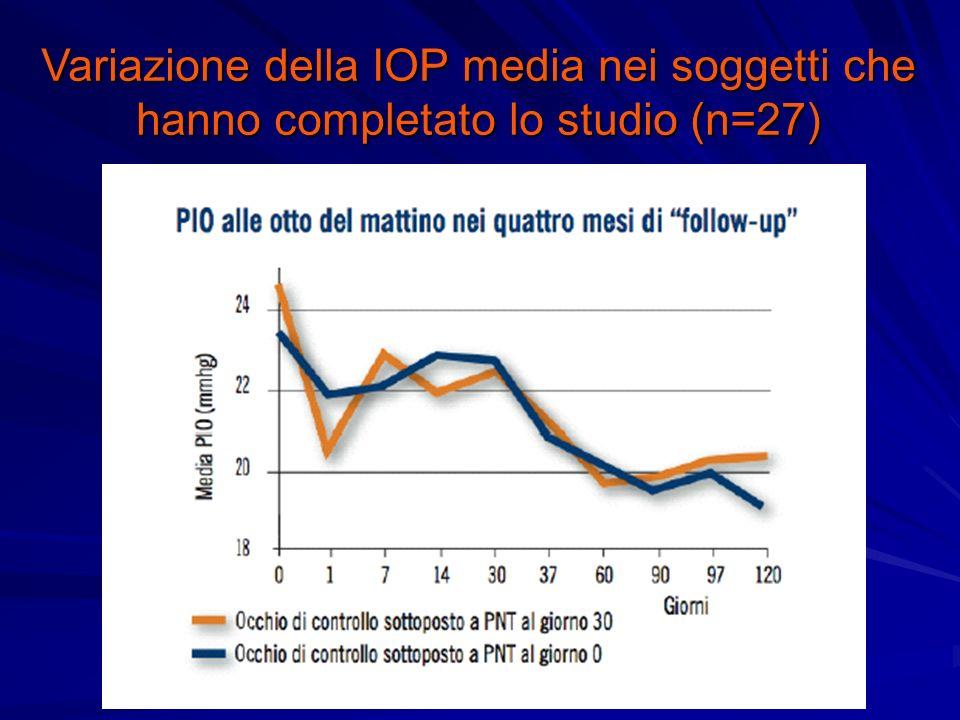 Variazione della IOP media nei soggetti che hanno completato lo studio (n=27)