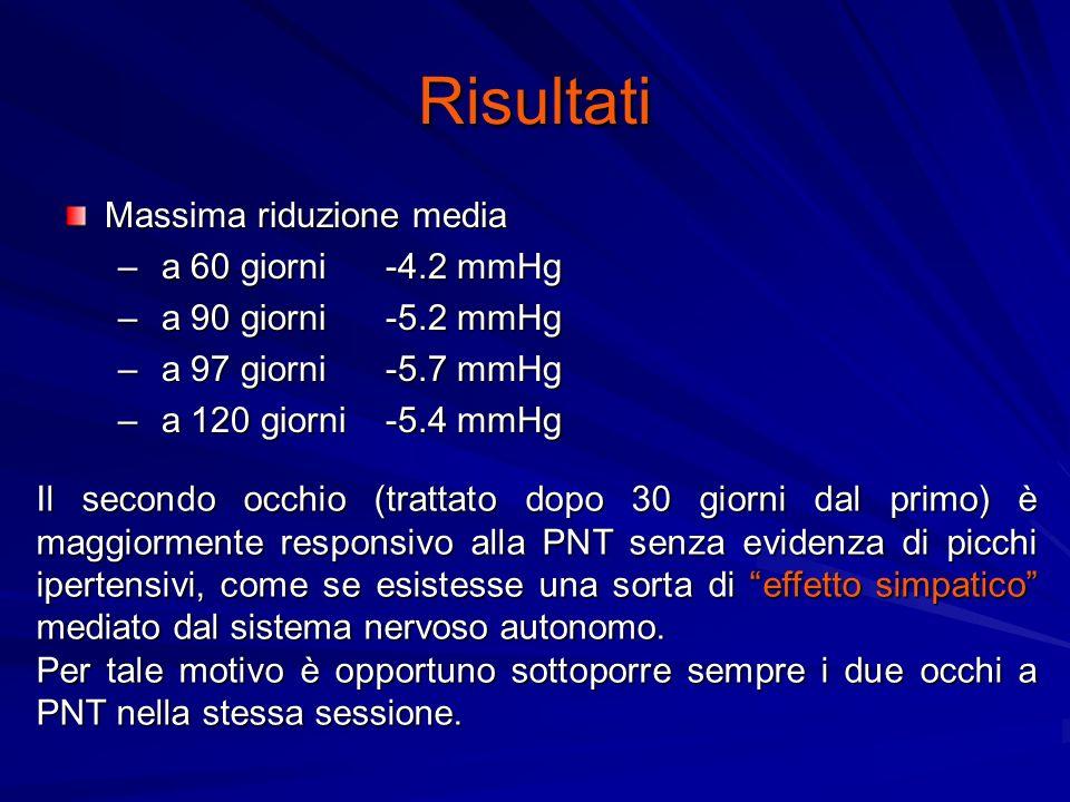 Risultati Massima riduzione media a 60 giorni -4.2 mmHg