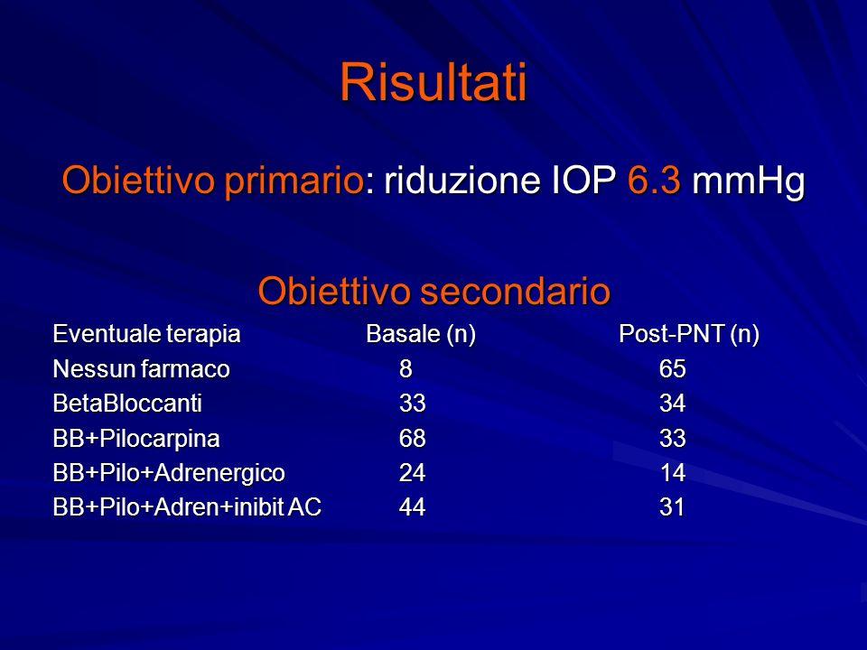 Obiettivo primario: riduzione IOP 6.3 mmHg