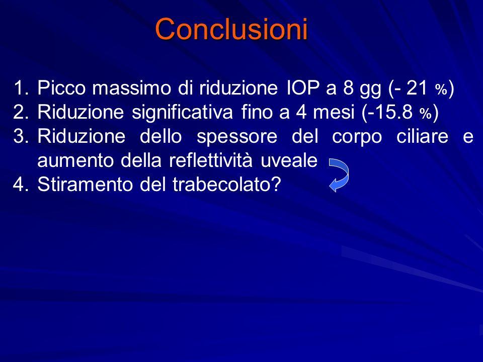 Conclusioni Picco massimo di riduzione IOP a 8 gg (- 21 %)