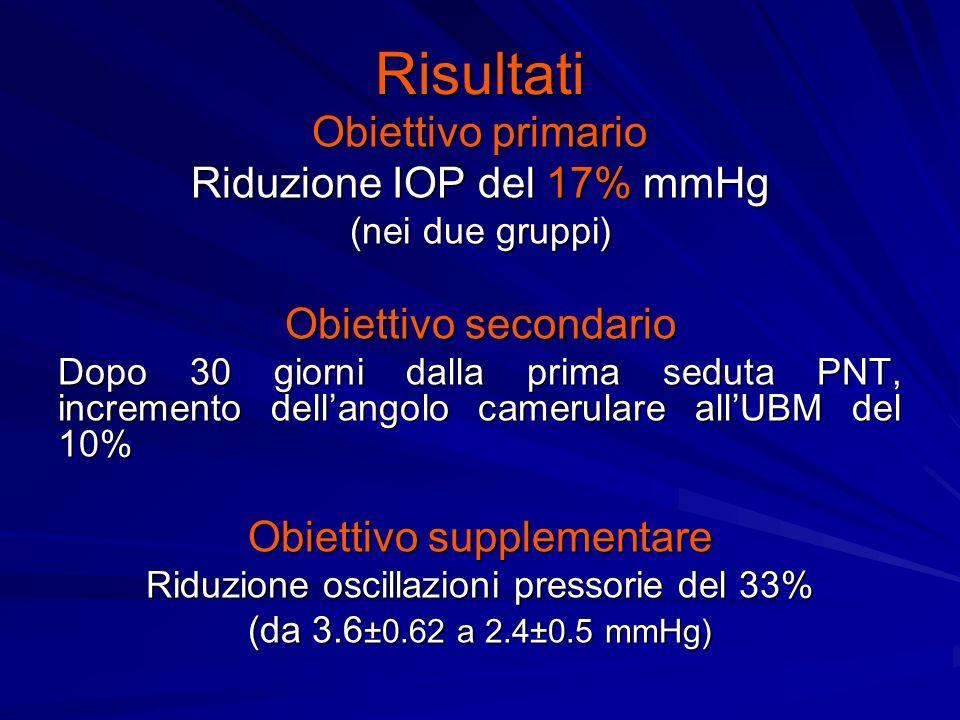Risultati Obiettivo primario Riduzione IOP del 17% mmHg