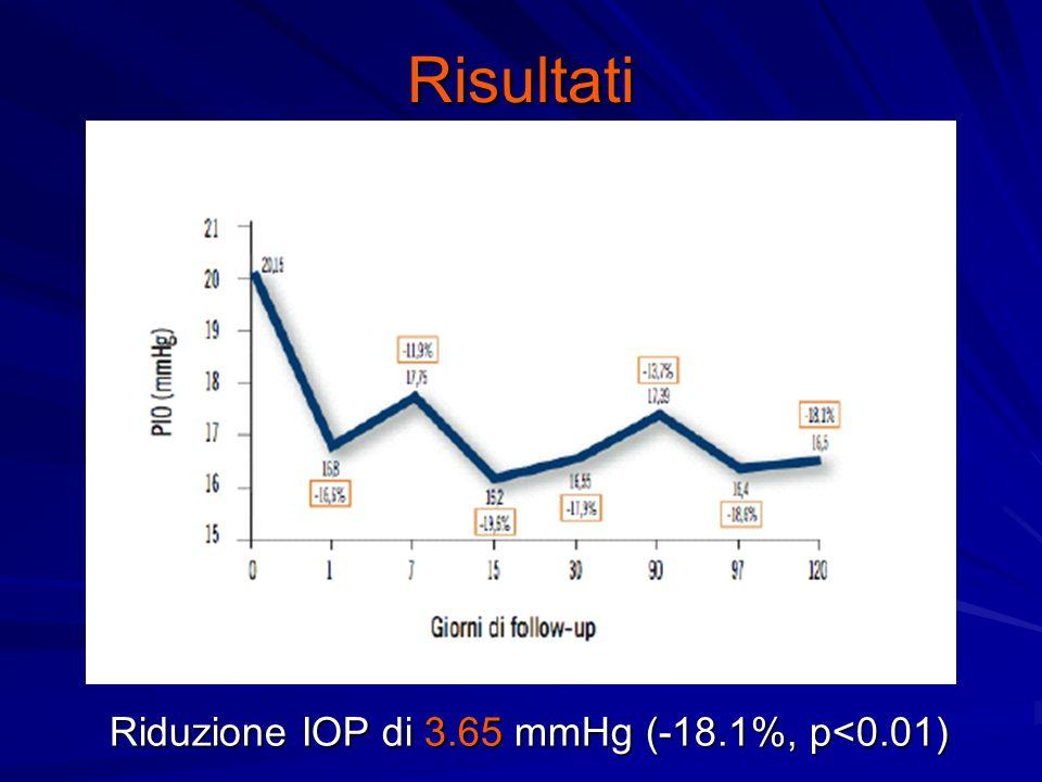 Riduzione IOP di 3.65 mmHg (-18.1%, p<0.01)