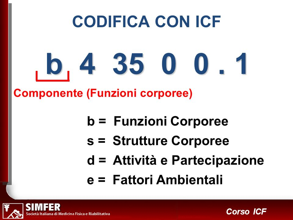 b 4 35 0 0 . 1 b = Funzioni Corporee s = Strutture Corporee