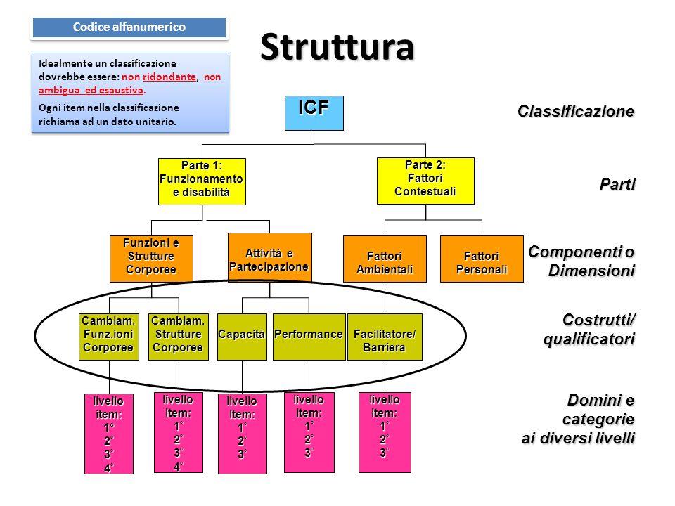 Struttura ICF Classificazione Parti Componenti o Dimensioni Costrutti/