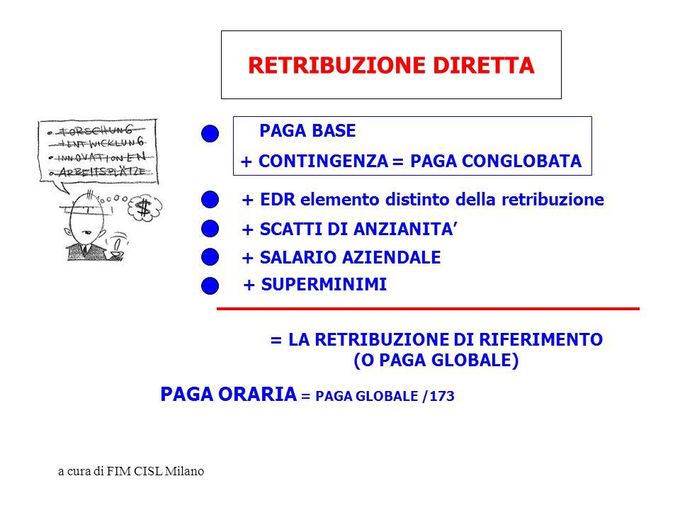 RETRIBUZIONE DIRETTA PAGA ORARIA = PAGA GLOBALE /173 PAGA BASE