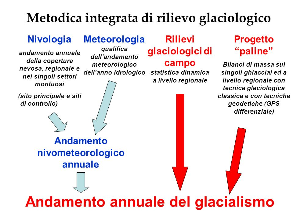 Andamento annuale del glacialismo