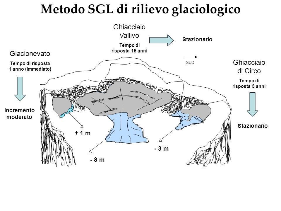 Metodo SGL di rilievo glaciologico