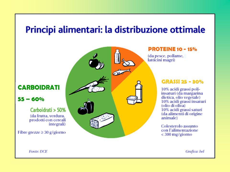 PROTEINE 10 - 15% GRASSI 25 - 30% CARBOIDRATI 55 – 60%