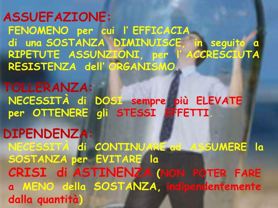ASSUEFAZIONE: FENOMENO per cui l' EFFICACIA di una SOSTANZA DIMINUISCE, in seguito a RIPETUTE ASSUNZIONI, per l' ACCRESCIUTA RESISTENZA dell' ORGANISMO.