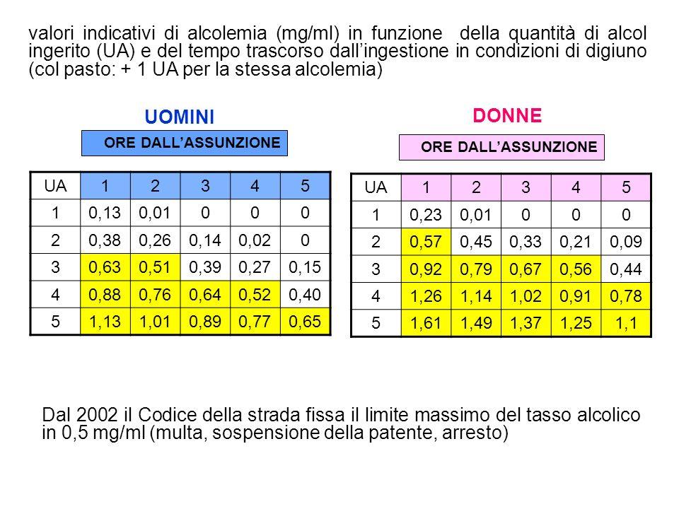 valori indicativi di alcolemia (mg/ml) in funzione della quantità di alcol ingerito (UA) e del tempo trascorso dall'ingestione in condizioni di digiuno (col pasto: + 1 UA per la stessa alcolemia)