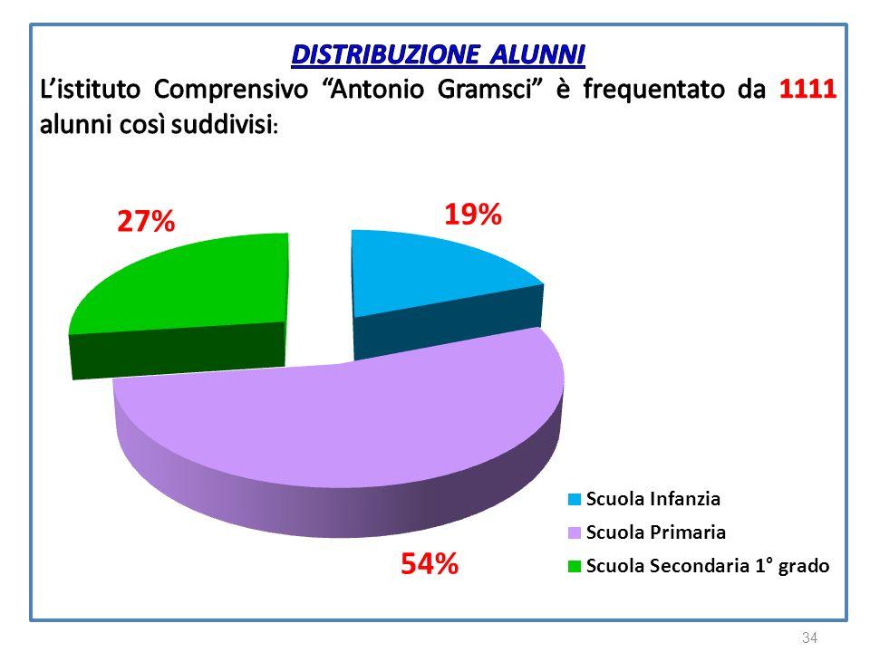 DISTRIBUZIONE ALUNNI L'istituto Comprensivo Antonio Gramsci è frequentato da 1111 alunni così suddivisi: