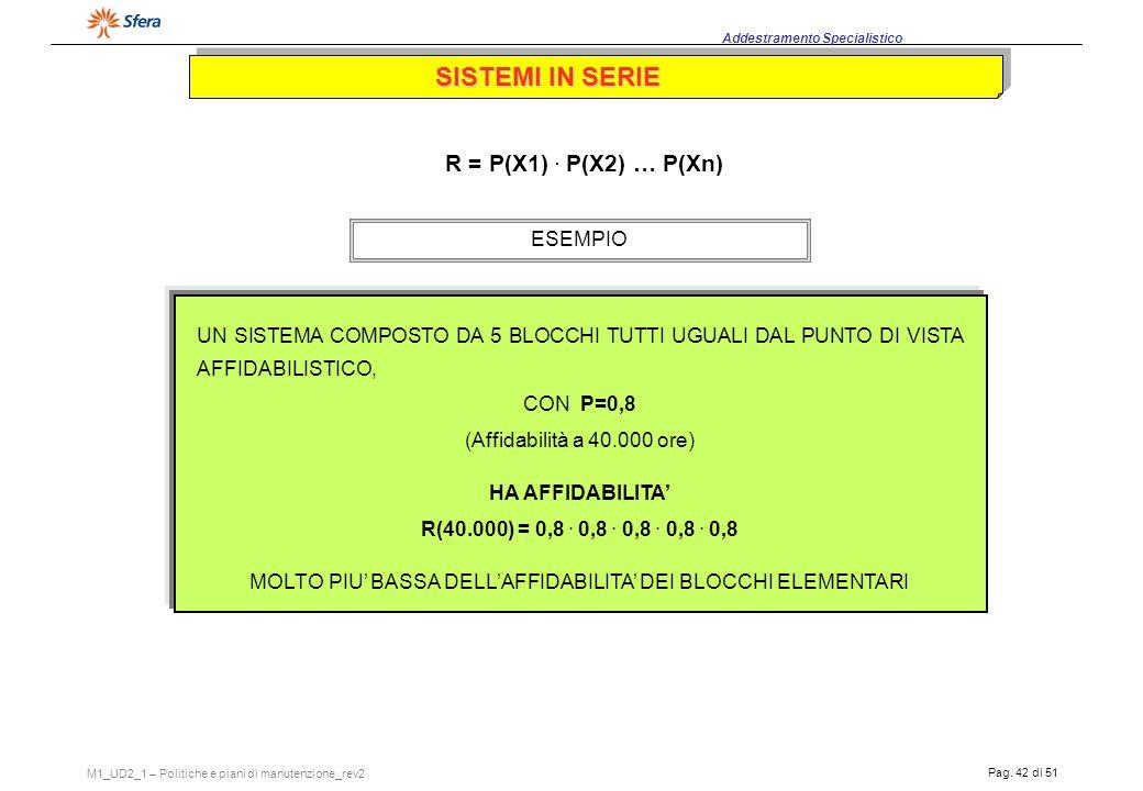 MOLTO PIU' BASSA DELL'AFFIDABILITA' DEI BLOCCHI ELEMENTARI