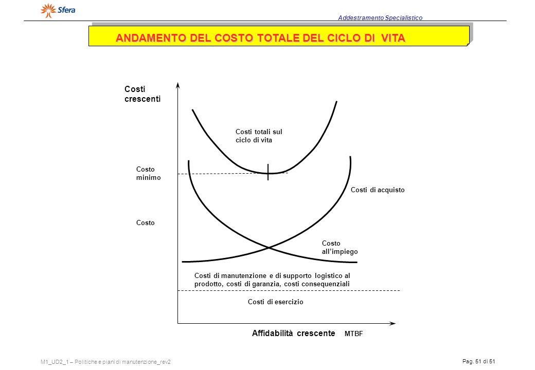 ANDAMENTO DEL COSTO TOTALE DEL CICLO DI VITA