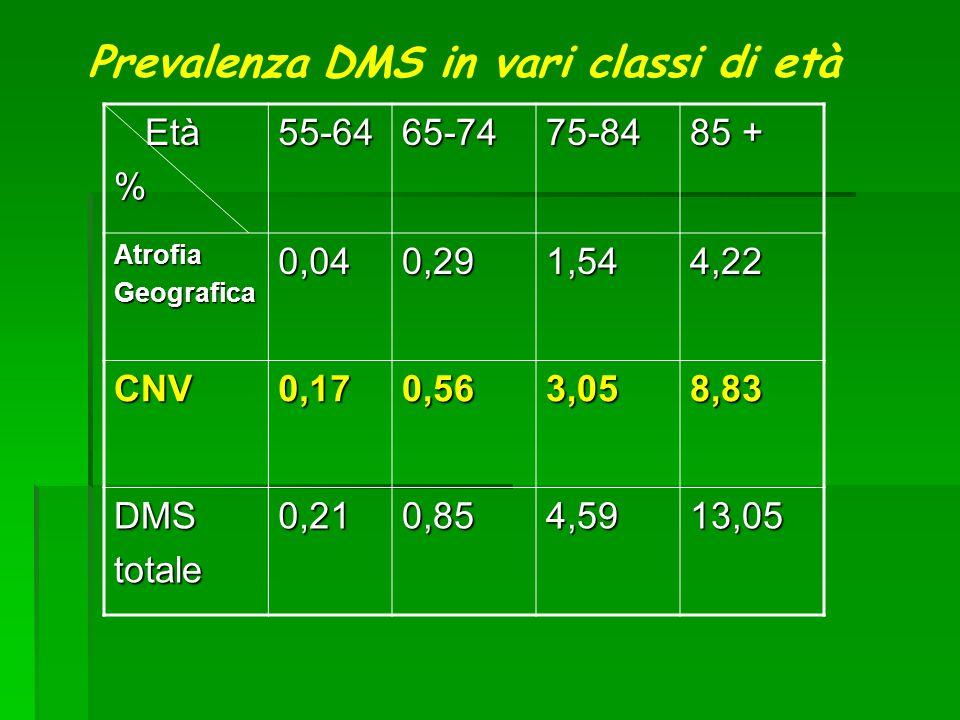 Prevalenza DMS in vari classi di età