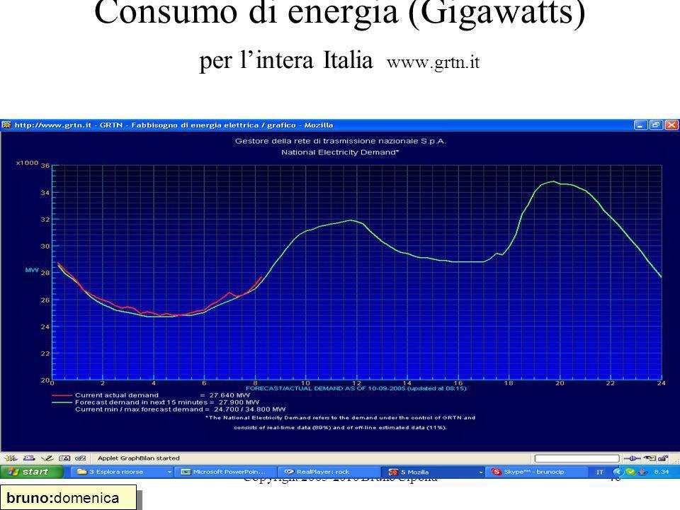 Consumo di energia (Gigawatts) per l'intera Italia www.grtn.it