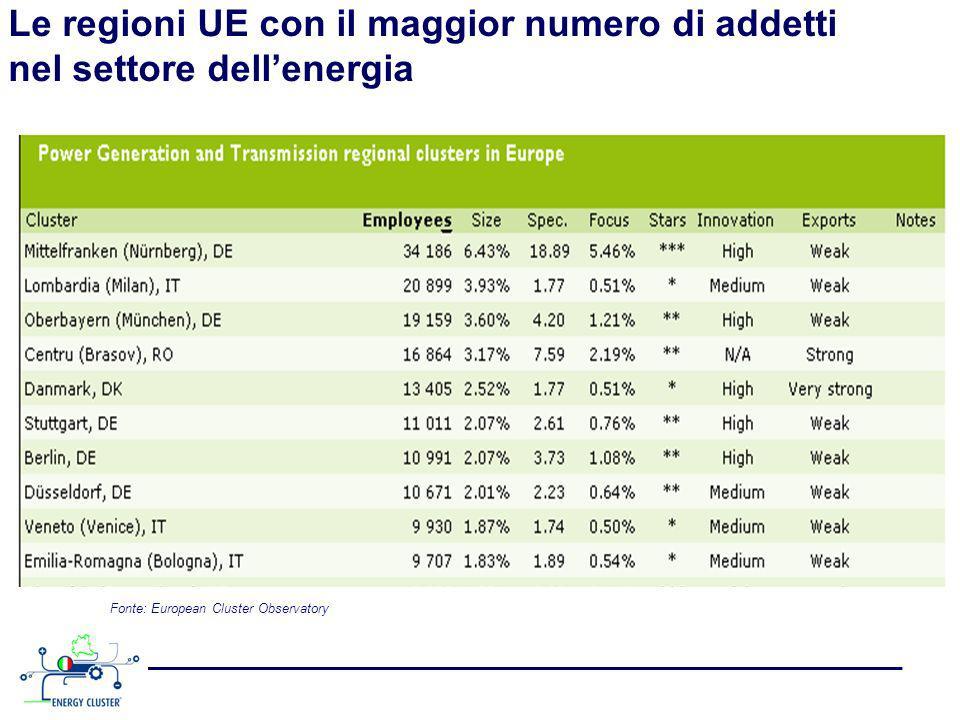 Le regioni UE con il maggior numero di addetti nel settore dell'energia
