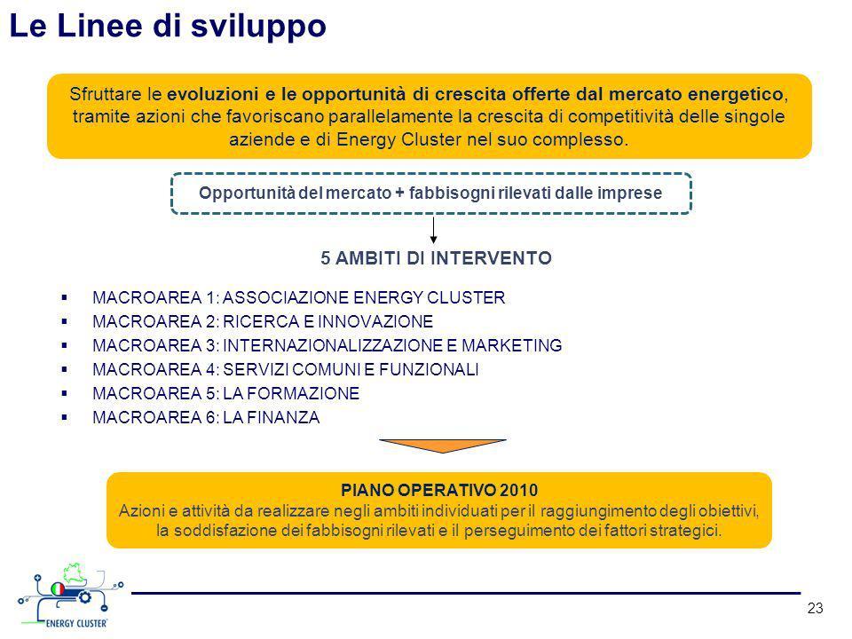 Opportunità del mercato + fabbisogni rilevati dalle imprese