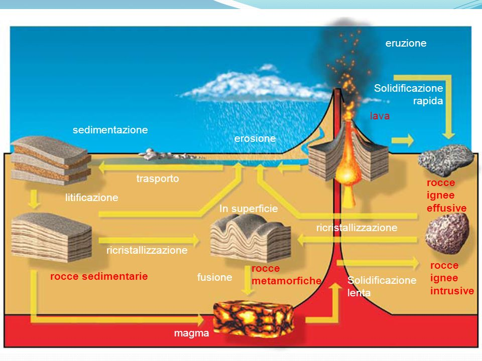 eruzione Solidificazione. rapida. lava. sedimentazione. erosione. trasporto. rocce. ignee. effusive.