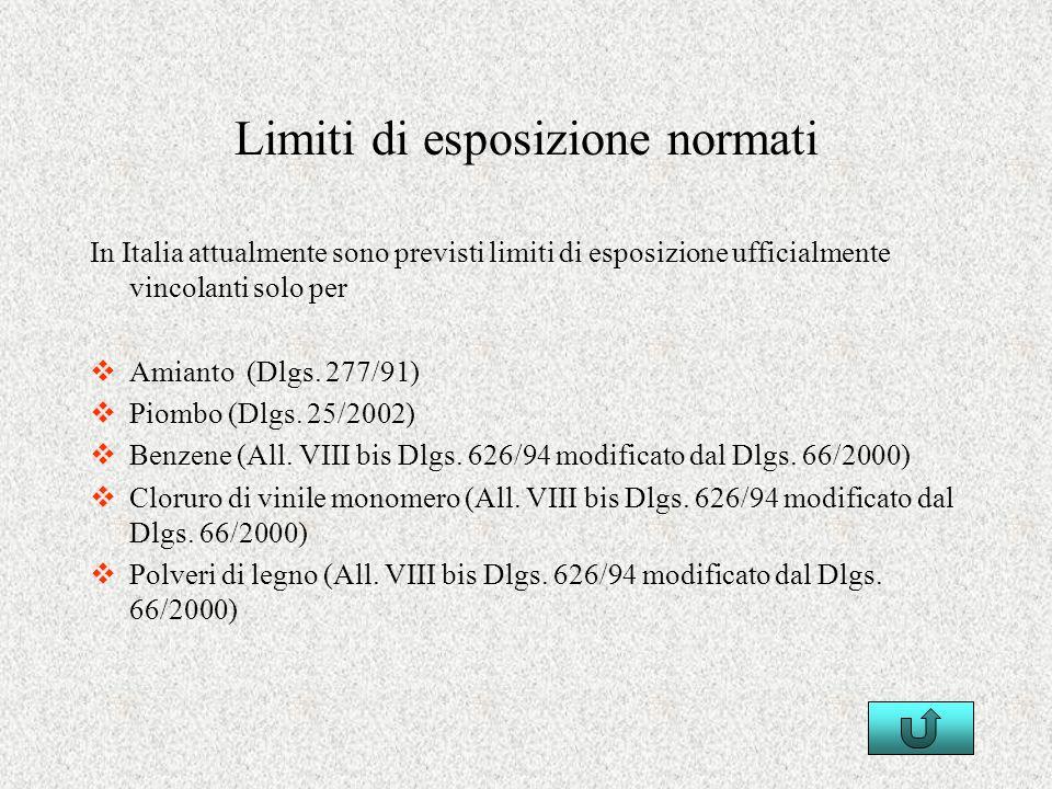 Limiti di esposizione normati