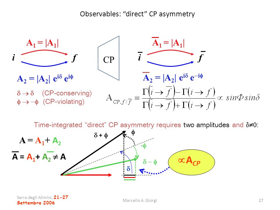Observables: direct CP asymmetry