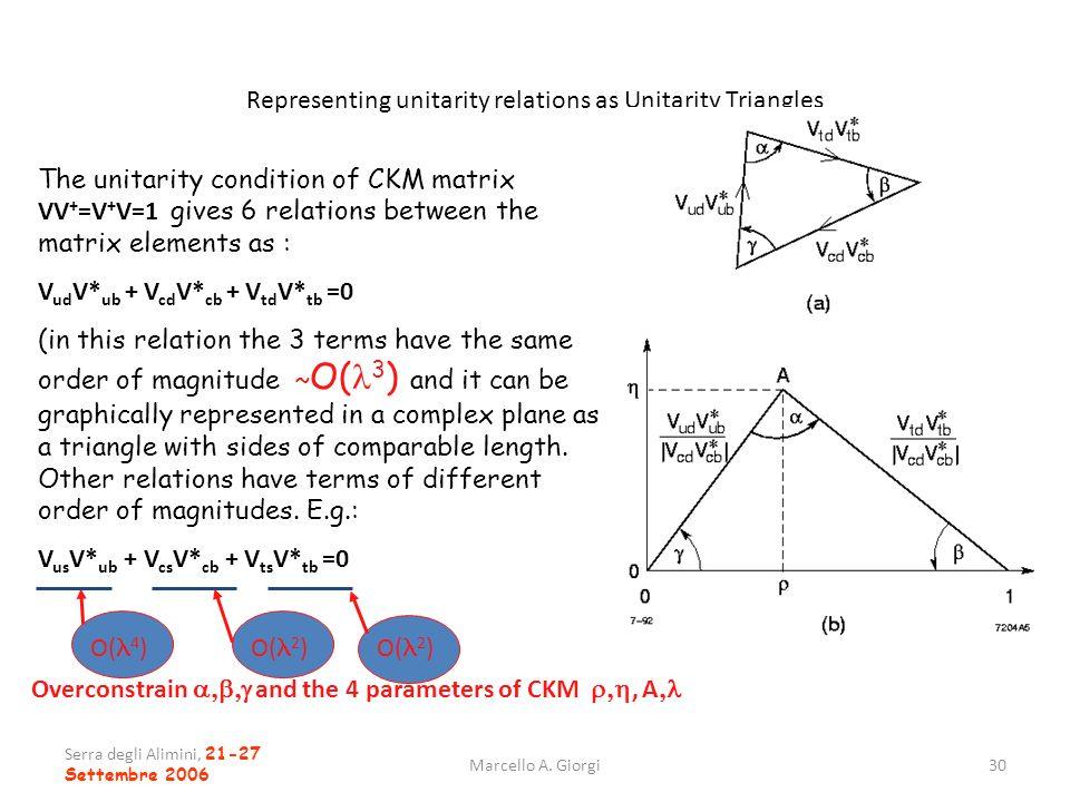 Representing unitarity relations as Unitarity Triangles