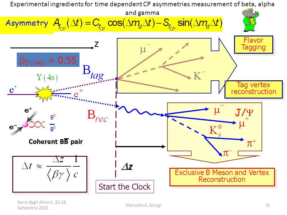 m- K- m- m+ p+ p- Dz z bg(4S) = 0.55 J/Y Asymmetry Start the Clock