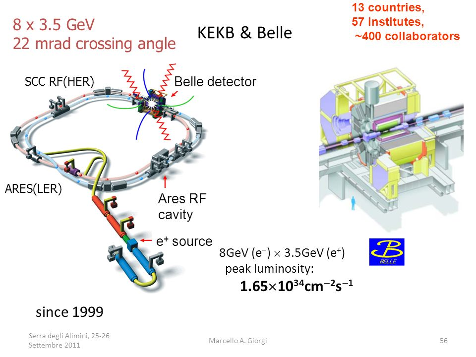 KEKB & Belle 8 x 3.5 GeV 22 mrad crossing angle since 1999