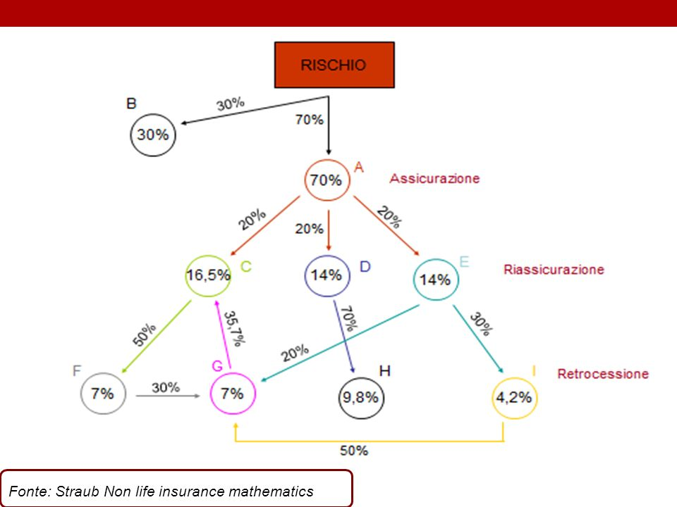 Fonte: Straub Non life insurance mathematics